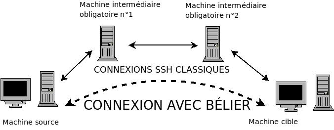http://www.ohmytux.com/belier/images/schema_belier.png